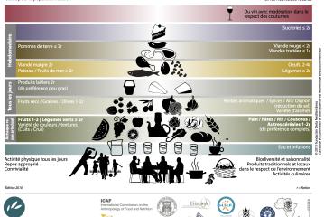 Recherche participative et intergénérationnelle sur les patrimoines intangibles de la Diète Méditerranéenne